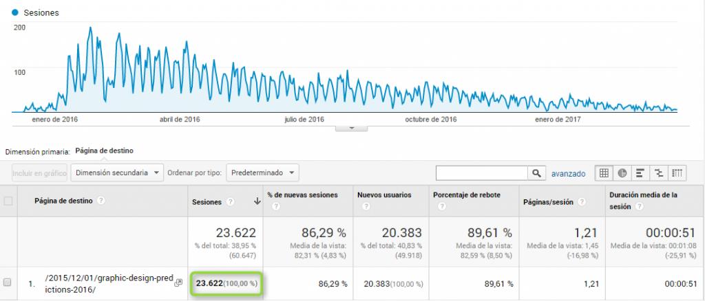 result-campaign-linkbaiting-analytics