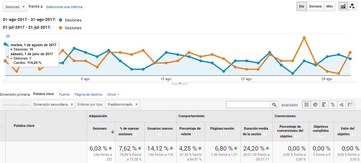 analytics tiempo de respuesta del servidor