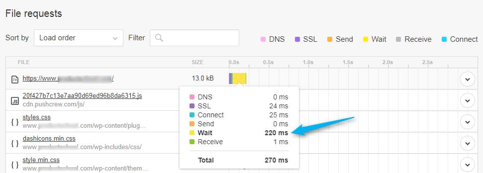 pingdom tiempo de respuesta del servidor