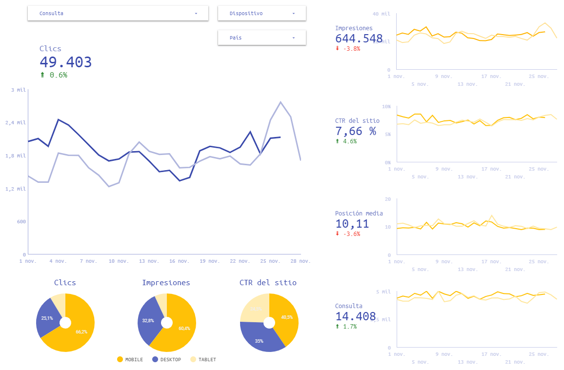 vision general dashboard search console data studio 1
