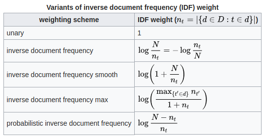 formulas de frecuencia de termino tf idf