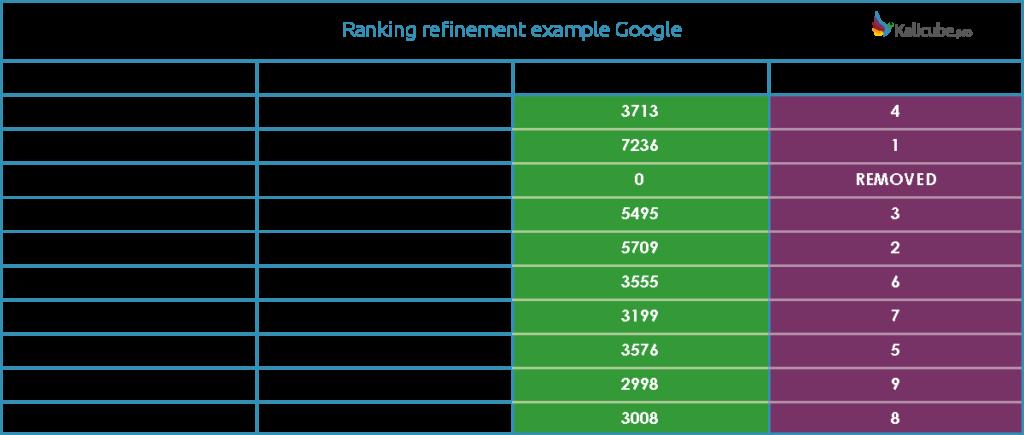 ejemplo de calculo de posiciones finales de los resultados para el top10 de una busqueda en google