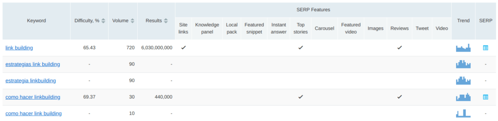 serp features en semrush