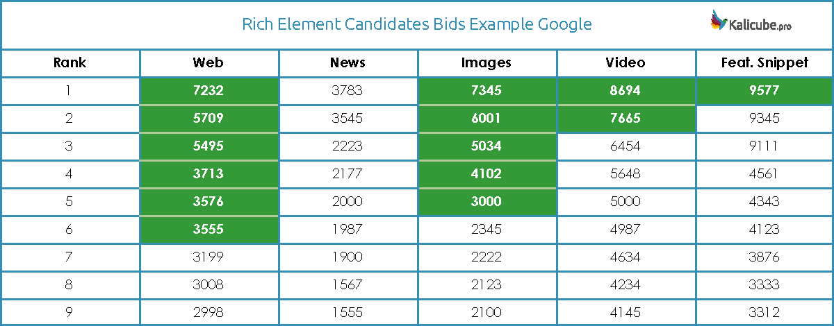 rich element candidates bids example google 1