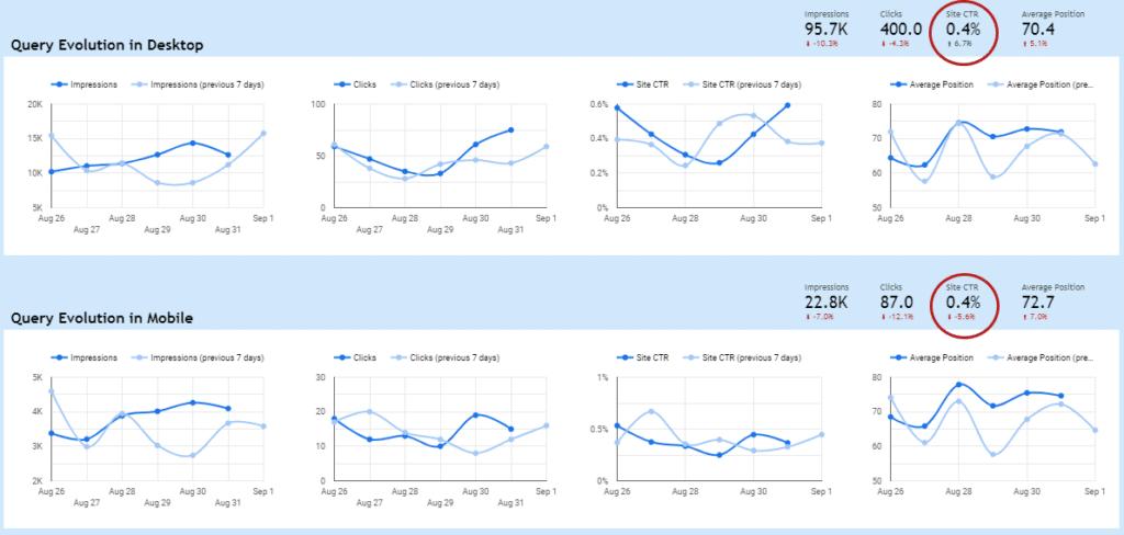 plantilla data studio aleyda solis para analizar cambios ctr